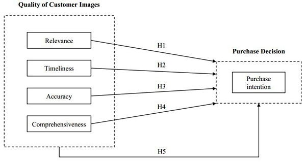 Theoretical model: Impact of quality of customer images in purchase intention