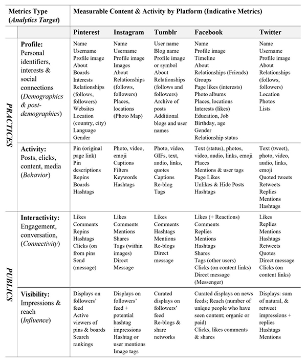Metrics typology and analytics target by platform and selected content and activity