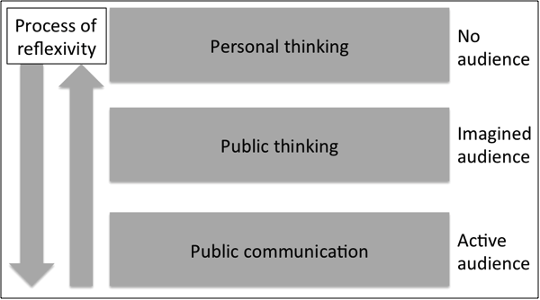 From personal thinking to public communication