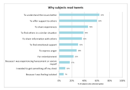 Percentage of subjects who selected each option for why they read tweets with science anti-sexism hashtags