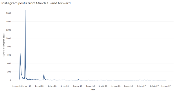 Graph showing the amount of users and tweets during the sample period