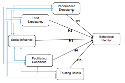 Proposed theoretical model