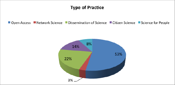 Open science experiences by types of practice