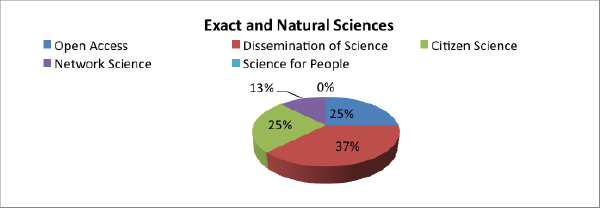 Exact and natural sciences experiences by types of practice