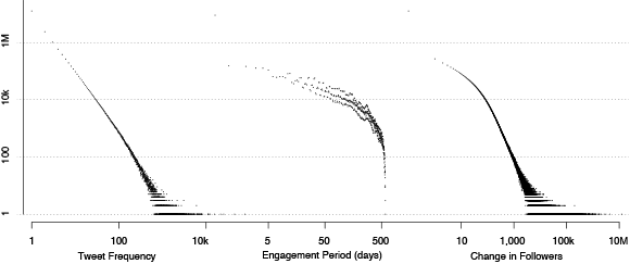 Distributions of tweet counts, engagement periods and changes in followers per user, of all users