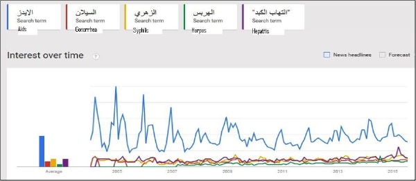 Google searches for five STDs in Arabic from 2004-2015
