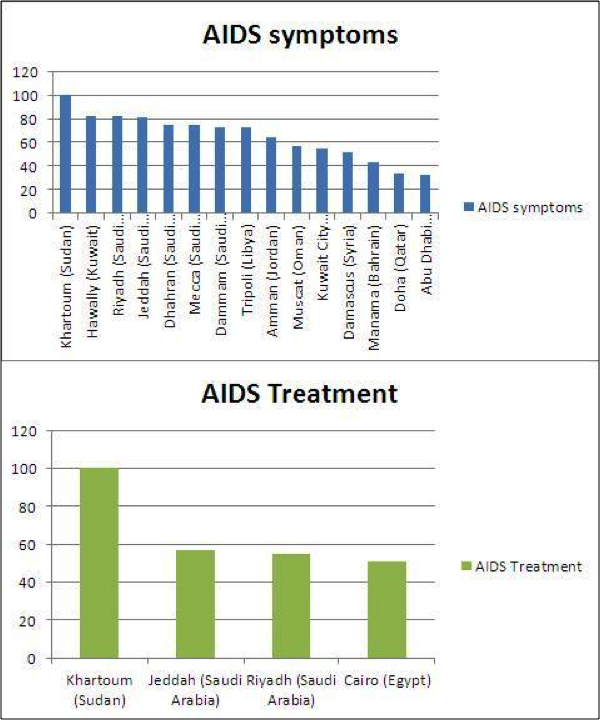 Top cities based on their AIDS symptoms and treatment searches in Arabic from 2004-2015