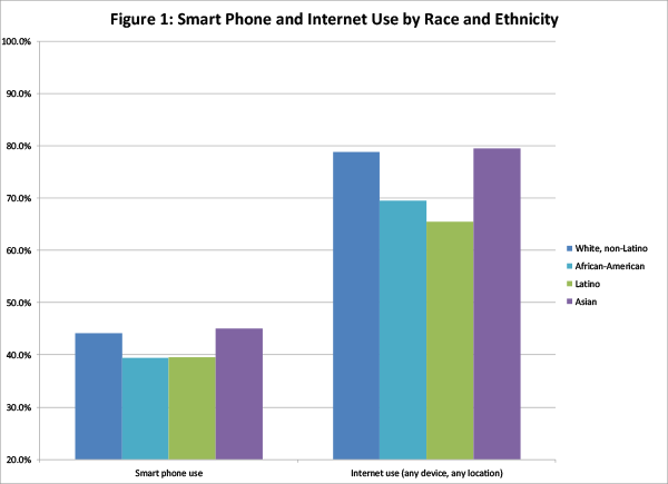 Smart phone and Internet use by race and ethnicity