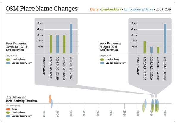 Changes to the name of Londonderry/Derry in OpenStreetMap over time, including periods of edit wars