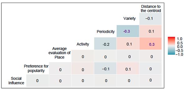 Results of Kendall correlation per pair of metrics
