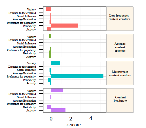 Collaborative metrics per group of GSN content creators