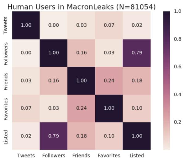 Feature correlation heat maps for human users' metadata
