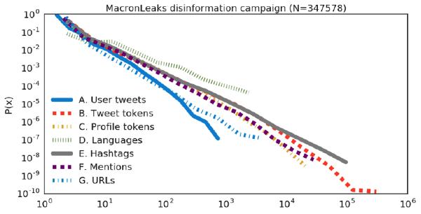 Distributions of statistics calculated on the MacronLeaks tweet corpus (347K tweets)