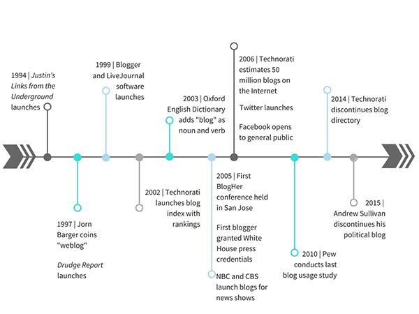 Milestones in blogging history
