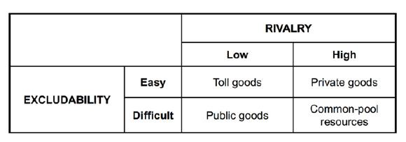 The classic matrix of economic goods
