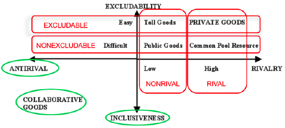 Mark Cooper's (2006b) revised matrix of economic goods