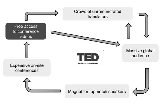 How TED.com became an antirival platform