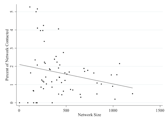 Association between network size and percent of network contacted