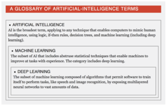 Relationship between definitions of AI, ML, and DL