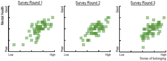 Sense of belonging and mental health during freshman's initial semester using a subsample of participants who completed all three online survey rounds