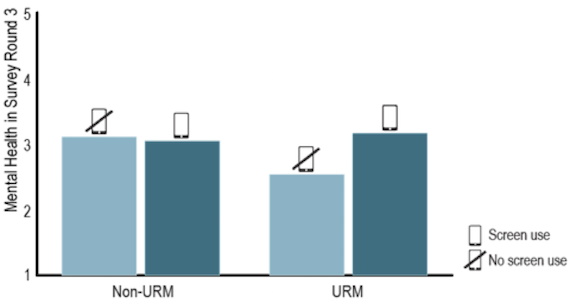 The interaction between underrepresented minority (URM) and binomial screen use in the dormitory dining halls on freshmen mental health in the third round using the estimated values controlling for demographic variables