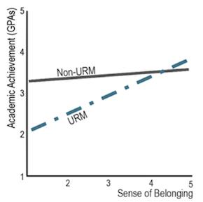 The interaction between sense of belonging and URM on academic achievement