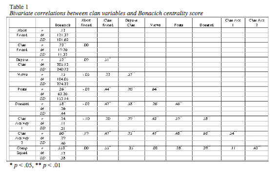 Bivariate correlations between clan variables and Bonacich centrality score