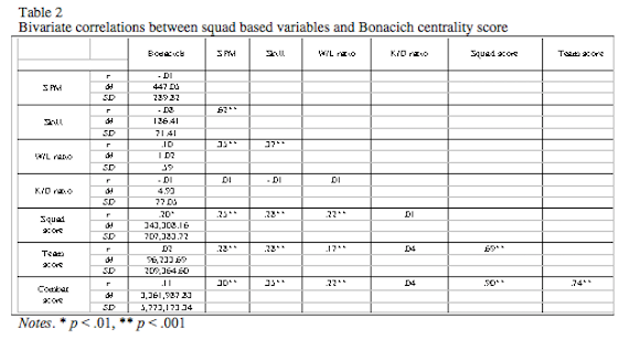 Bivariate correlations between squad based variables and Bonacich centrality score