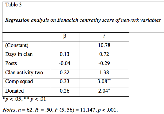 Regression analysis on Bonacich centrality score of network variables