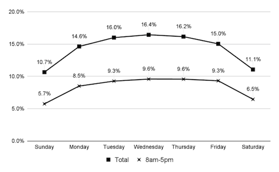 Tweet frequencies by day and work hours