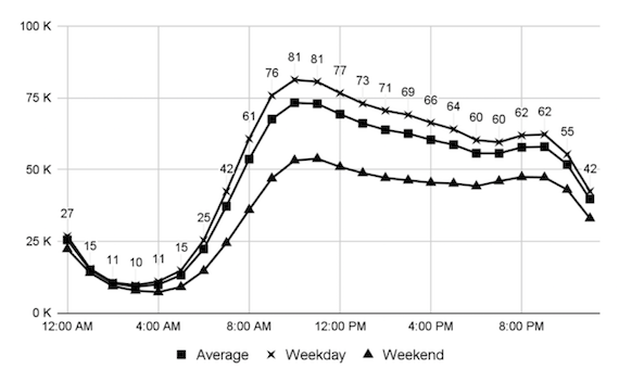 Tweet frequencies by hour in the day for each day