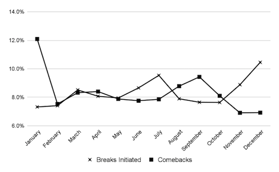 Twitter break initiations and comebacks by month