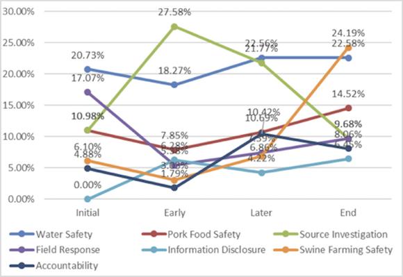 Evolution of citizens' concerns on microblogging