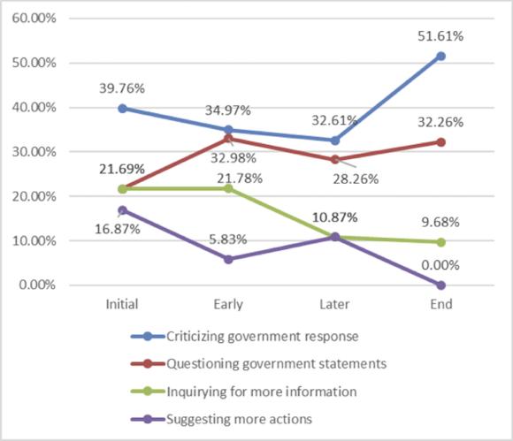 Public assessment of emergency response