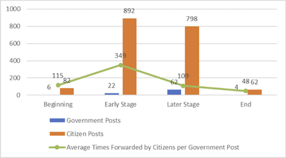 Numbers of government and citizen microblogging posts over time