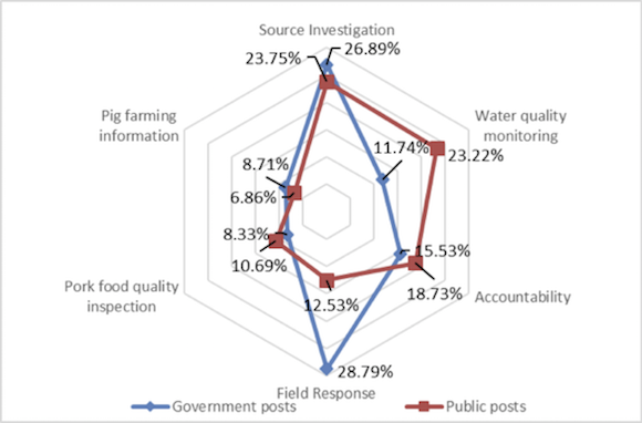Content of government and citizen posts during the later stage