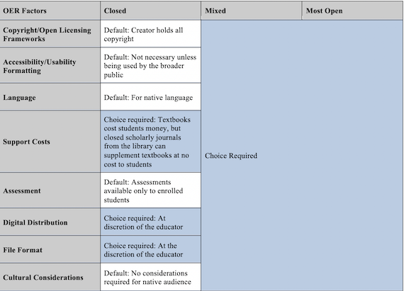 Defaultness in choice of factors