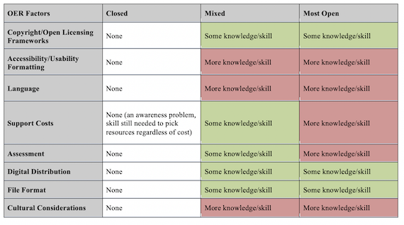 Skill/knowledge for factors in closed, mixed, and most open scenarios