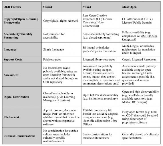Overview of decision factors