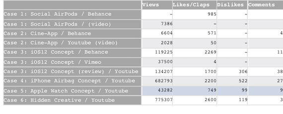 Detailed number of views, likes/dislikes and comments on various platforms regarding design fan fictions
