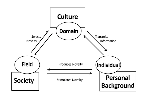 A system model of creativity