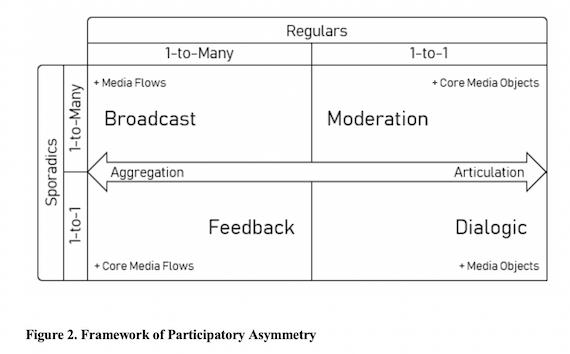 Framework of participatory asymmetry