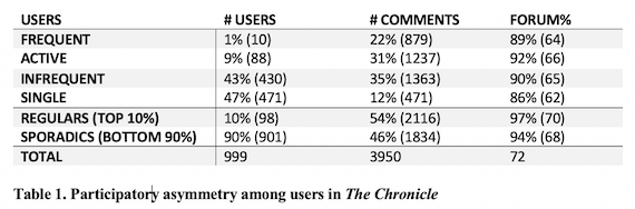 Participatory asymmetry among users in the Chronicle
