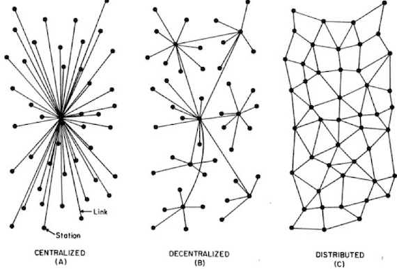 Centralised, decentralised and distributed networks