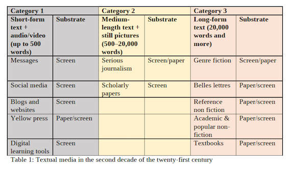 Textual media in the second decade of the twenty-first century
