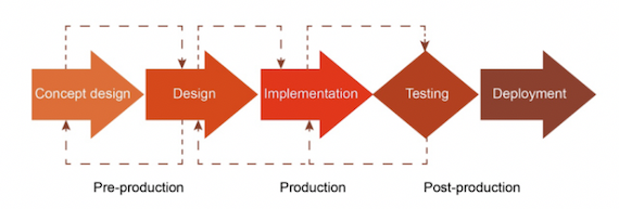 Game development life cycle (Contreras-Espinosa and Eguia, 2017)