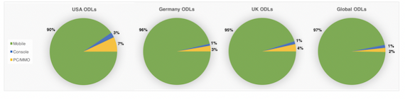 Comparative data of available devices in the ODLs, per device segment