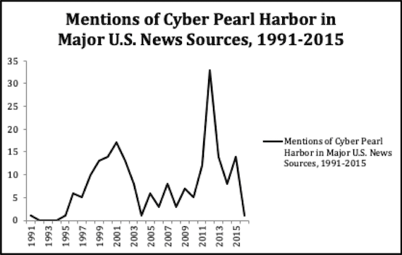 Mentions of cyber Pearl Harbor in major U.S. newspapers
