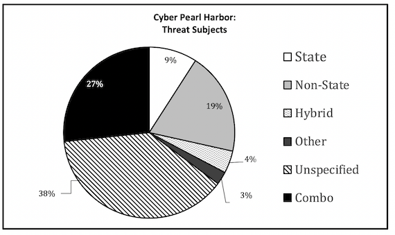 Cyber Pearl Harbor threat subjects