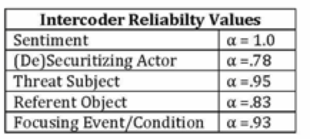 Intercoder reliability values